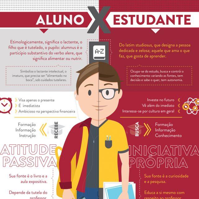 PUCPR_Infográfico_AlunoxEstudante